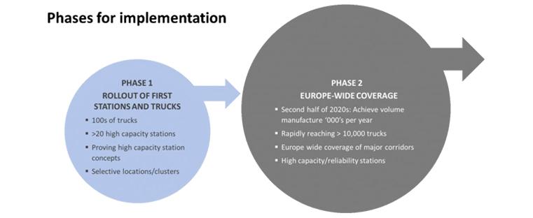 Daimler, Volvo и Iveco совместно с OMV и Shell создали водородный альянс